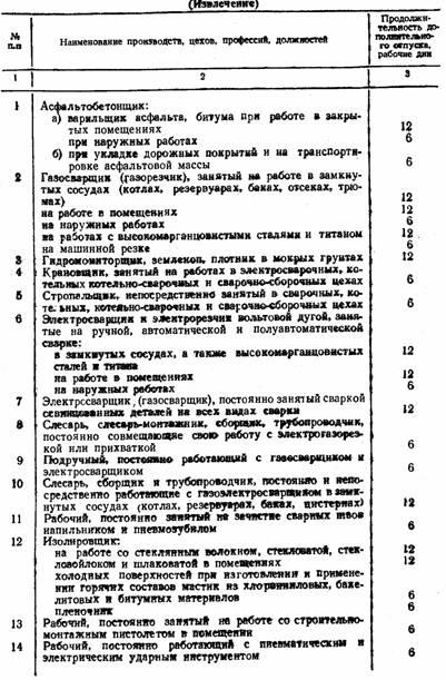 Постановление Госкомтруда СССР и Президиума